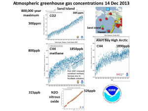 Atmospheric greenhouse gas concentrations 14 Dec 2013